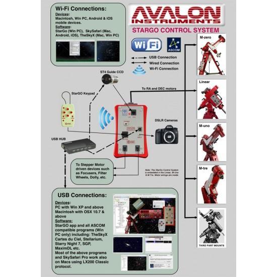 Avalon M-Zero Fast Reverse Mount - WIFI Version