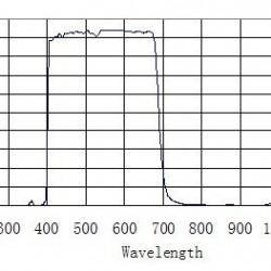 """ZWO Infrared IR Cut-Off Filter (31.7mm, 1.25"""")"""