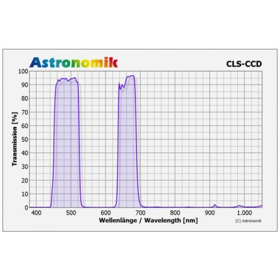 Astronomik CLS CCD Deep Sky & Light Pollution Filter 50mm Mounted