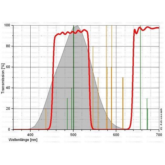 Astronomik CLS Visual Deep Sky & Light Pollution Filter 2-Inch