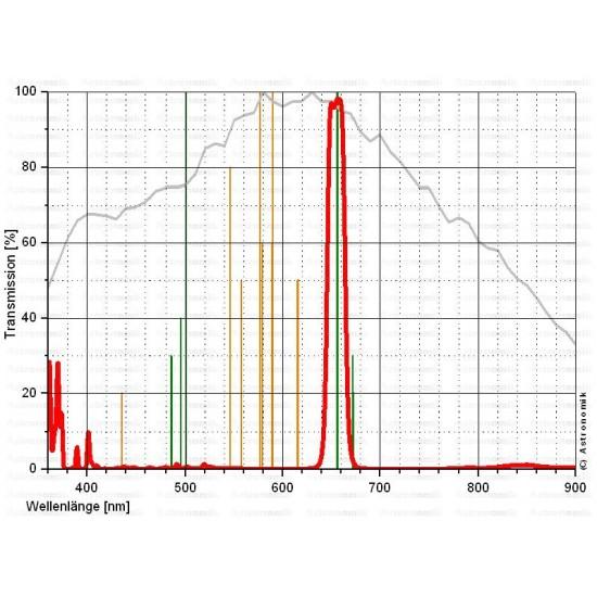 Astronomik H-Alpha CCD 12nm Passband Filter 31mm