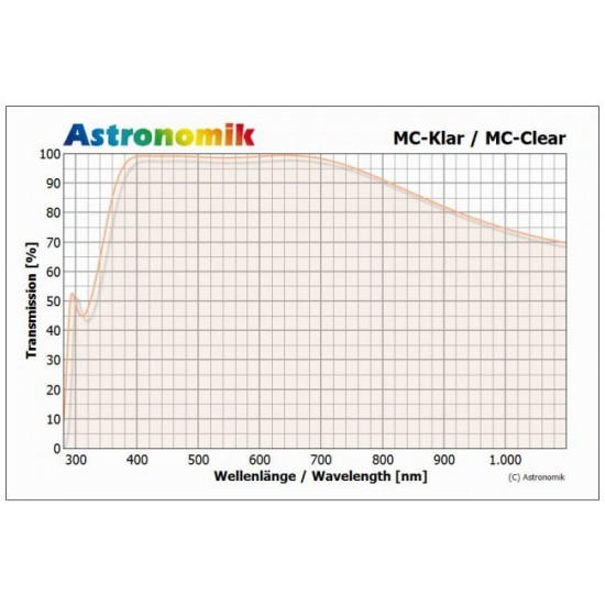 Astronomik MC-glass for Full-Spectrum Modification of Canon EOS 5D Mark II and 5D Mark III Cameras