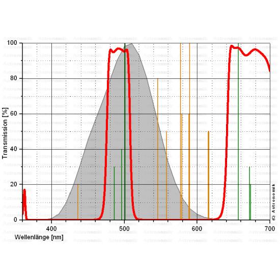 Astronomik UHC Visual Deepsky Filter 2-Inch