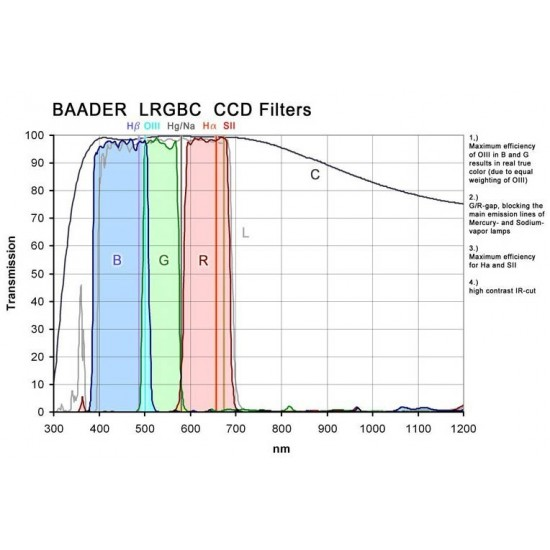 Baader CCD Complete Filterset 50.4mm-round LRGBC, H-alpha 7nm, OIII 8.5nm, SII 8nm - 3mm thick, 8 Filters