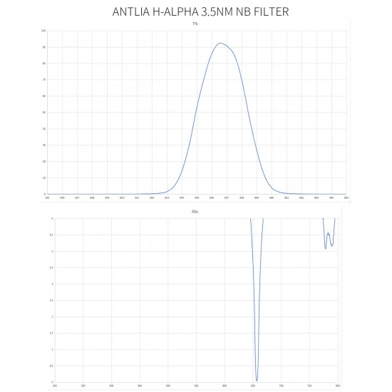 "ANTLIA PRO Ultra Narrowband 3nm H-alpha Filter - 1.25"""