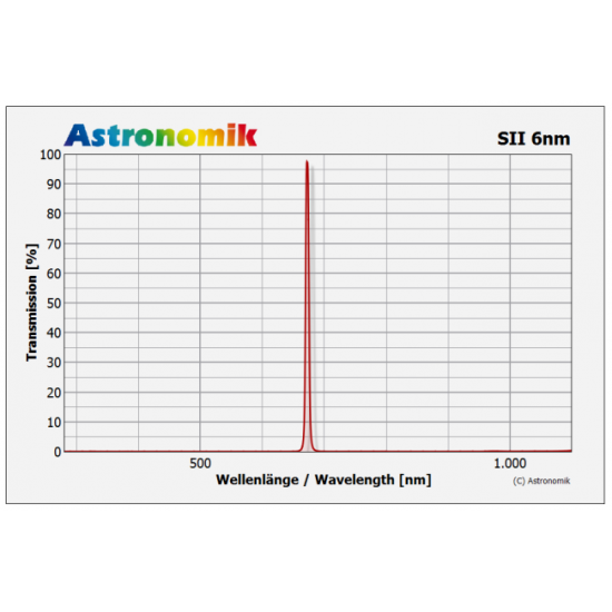 Astronomik SII CCD 6nm Passband Filter 50mm Unmounted