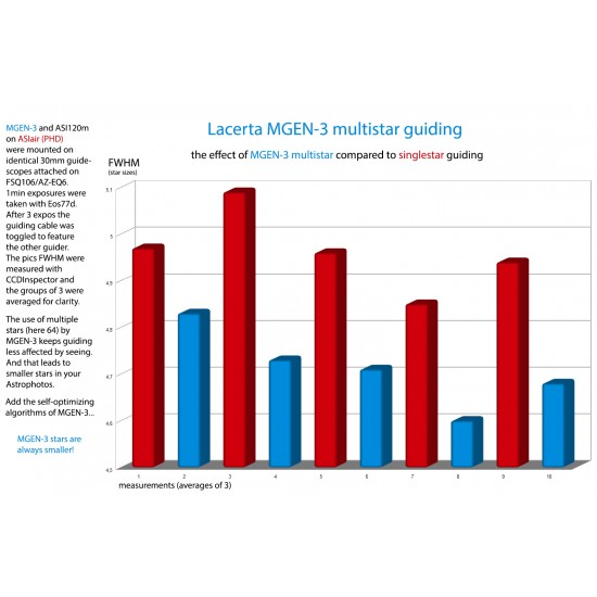 LACERTA MGEN-3 Stand-Alone AutoGuider with Superior MultiStar Guiding