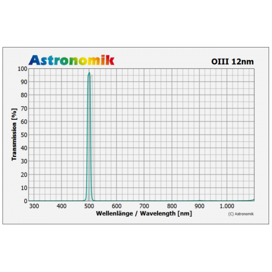 Astronomik OIII CCD 12nm Passband Clip-Filter for SONY alpha 7 & 9 Cameras