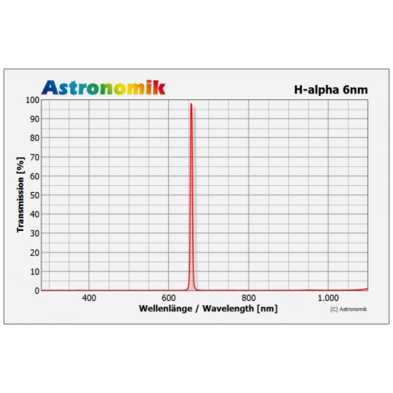 Astronomik H-Alpha CCD 6nm Passband Filter 50mm Unmounted