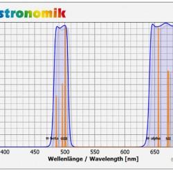 Astronomik UHC Visual Deepsky Filter 1.25-Inch