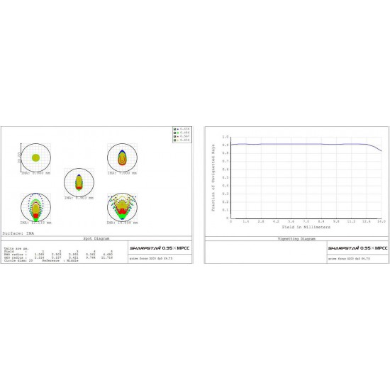 """Sharpstar 2"""" 0.95x Reducer and Coma Corrector for f/3 to f/6 Newtonians for APS-C Sized Sensors"""