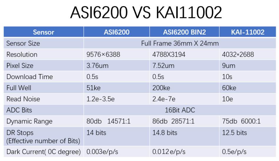 ASI6200-bin1vsbin2vsCCD