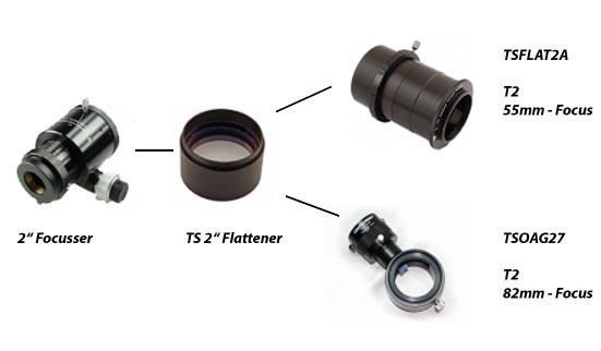 TS Field Flattener - Adapter Scheme