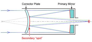 Mak Optical Design