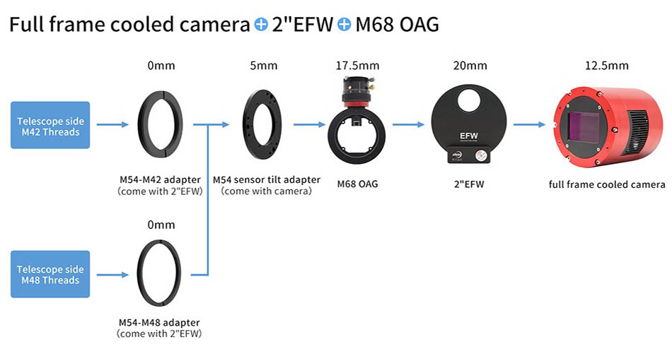 M54-55mm backfocus