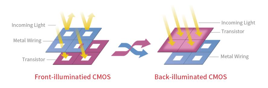 ASI533-backlit sensor