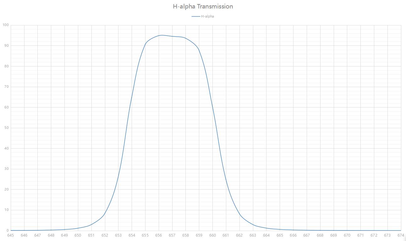 H-alpha 7nm transmission
