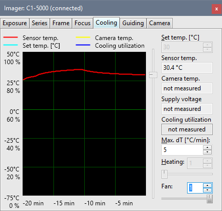 With fan off, sensor temperature quickly rises more than 10 °C above ambient. Turning fan on lowers the temperature by 5 °C or more.