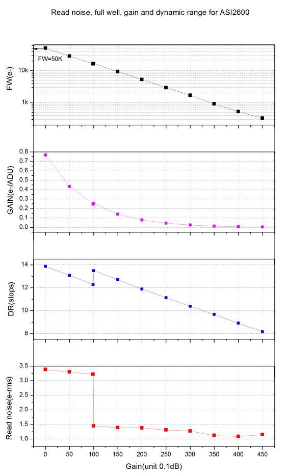 graph of 2600mc pro